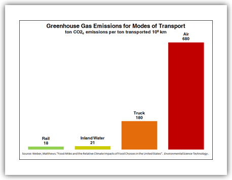 √ CO2 and Greenhouse Gas Emissions