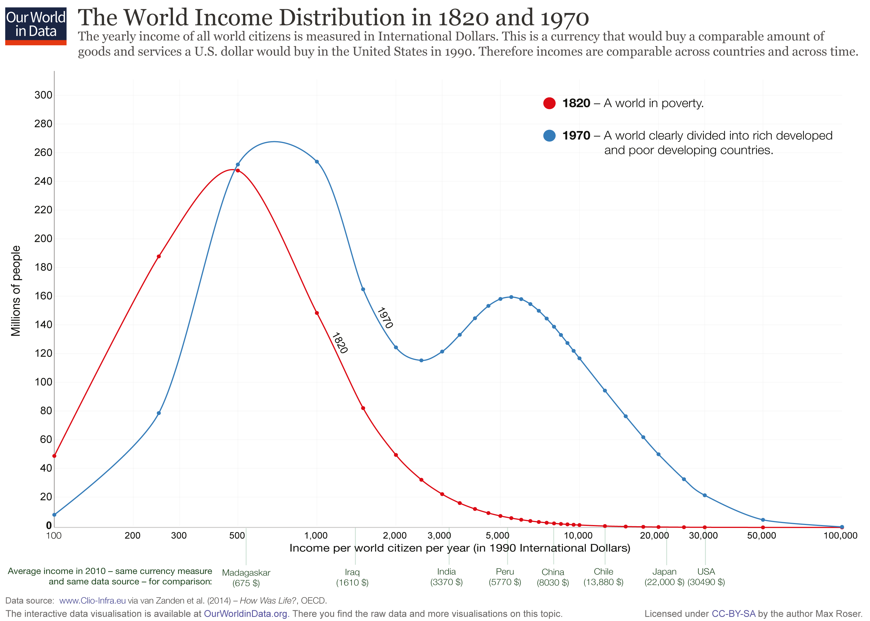 trends in south african income distribution South africa from the world bank upper middle income download csv xml global economic prospects examines trends for.