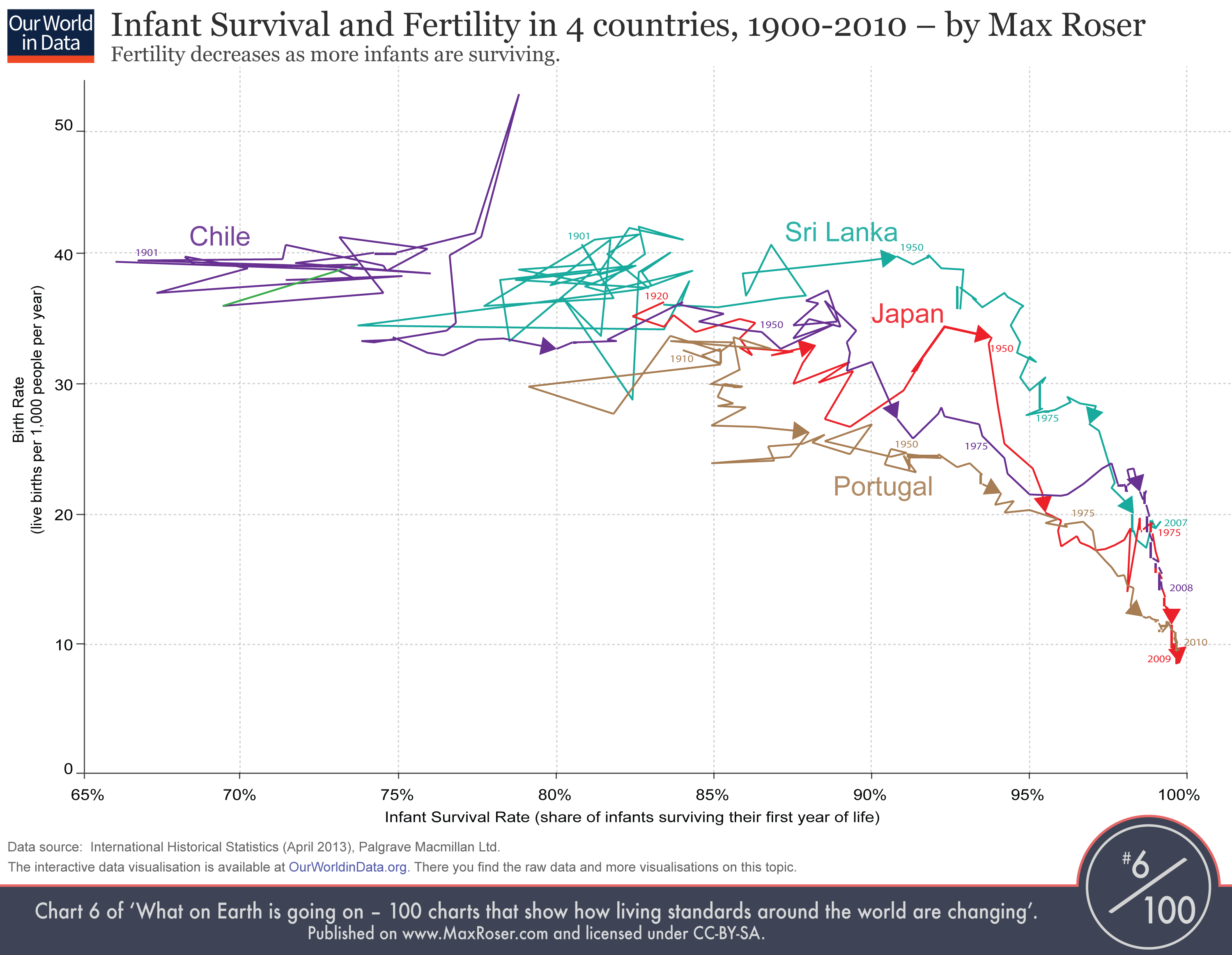 Scatter-Fertility-vs-Infant-Survival