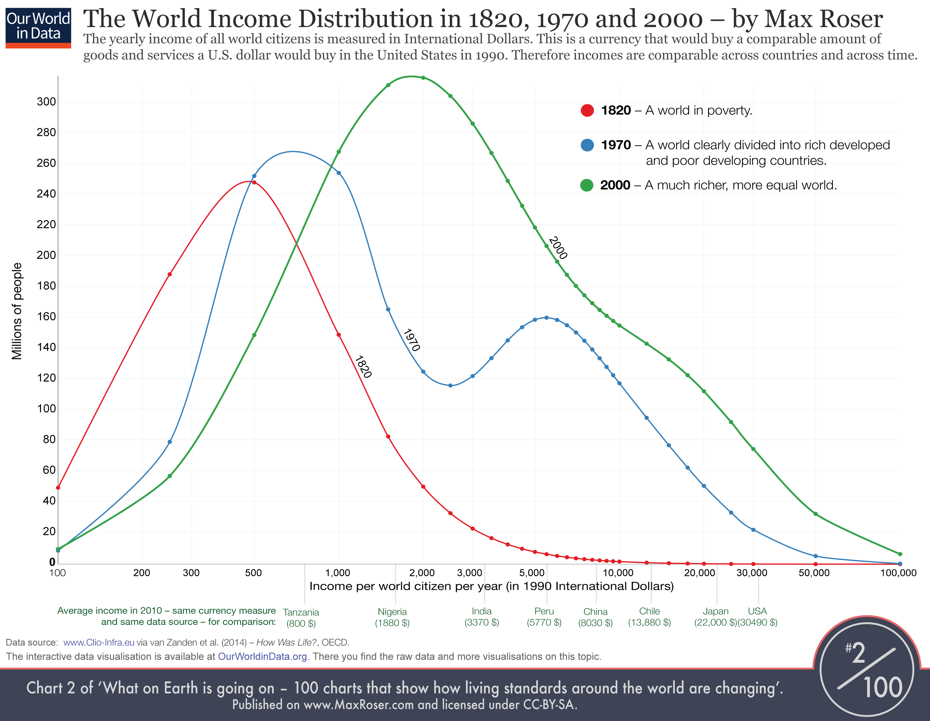 WorldIncomeDistribution1820to2000