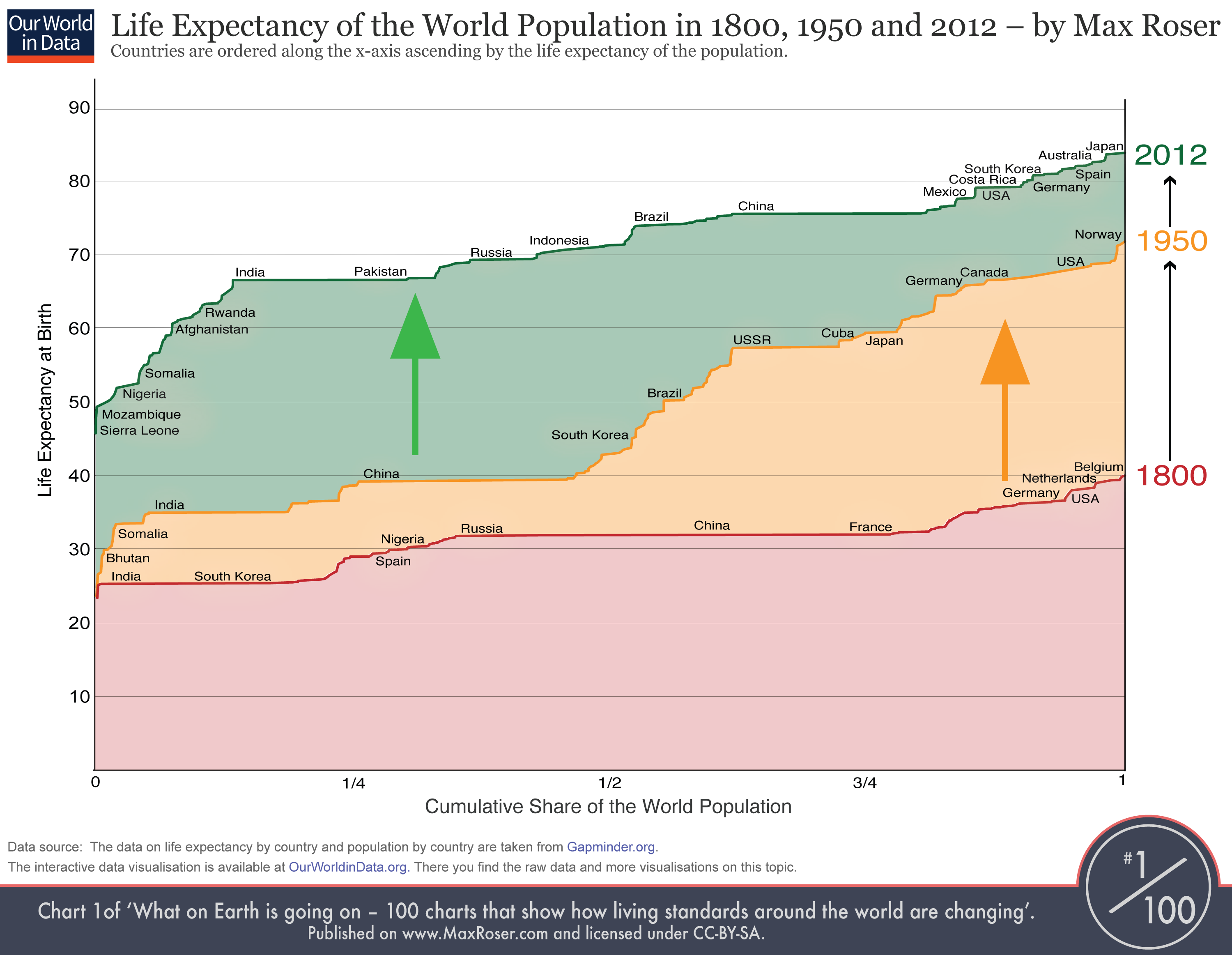 2015 life expectancy tables