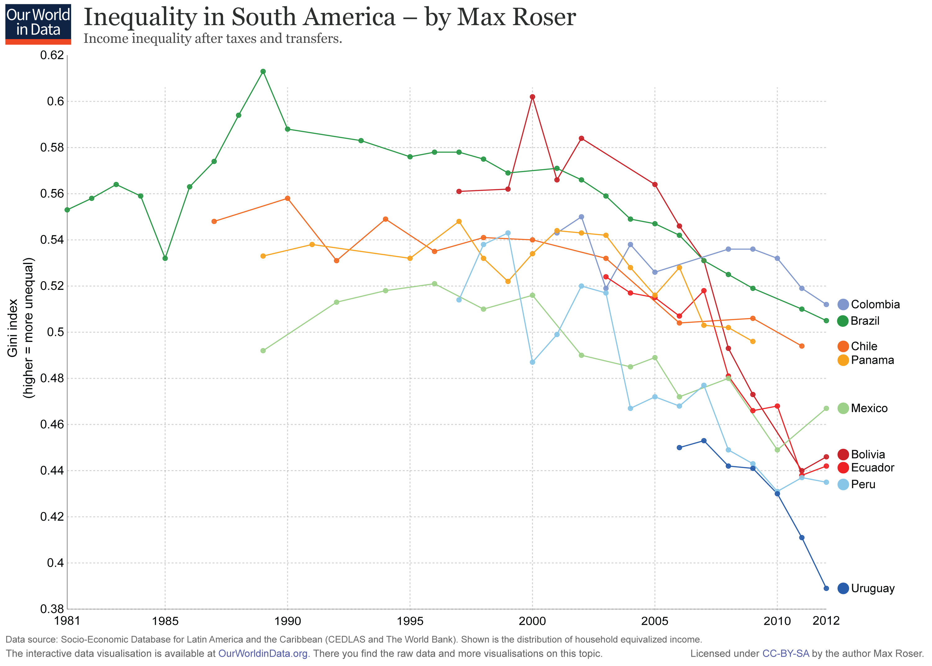 Inequality-in-South-America