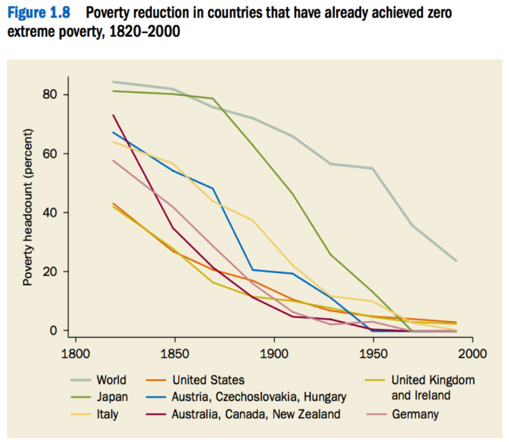 history of poverty