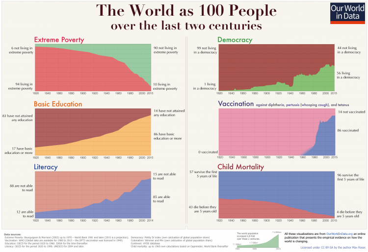 Two-centuries-World-as-100-people-2